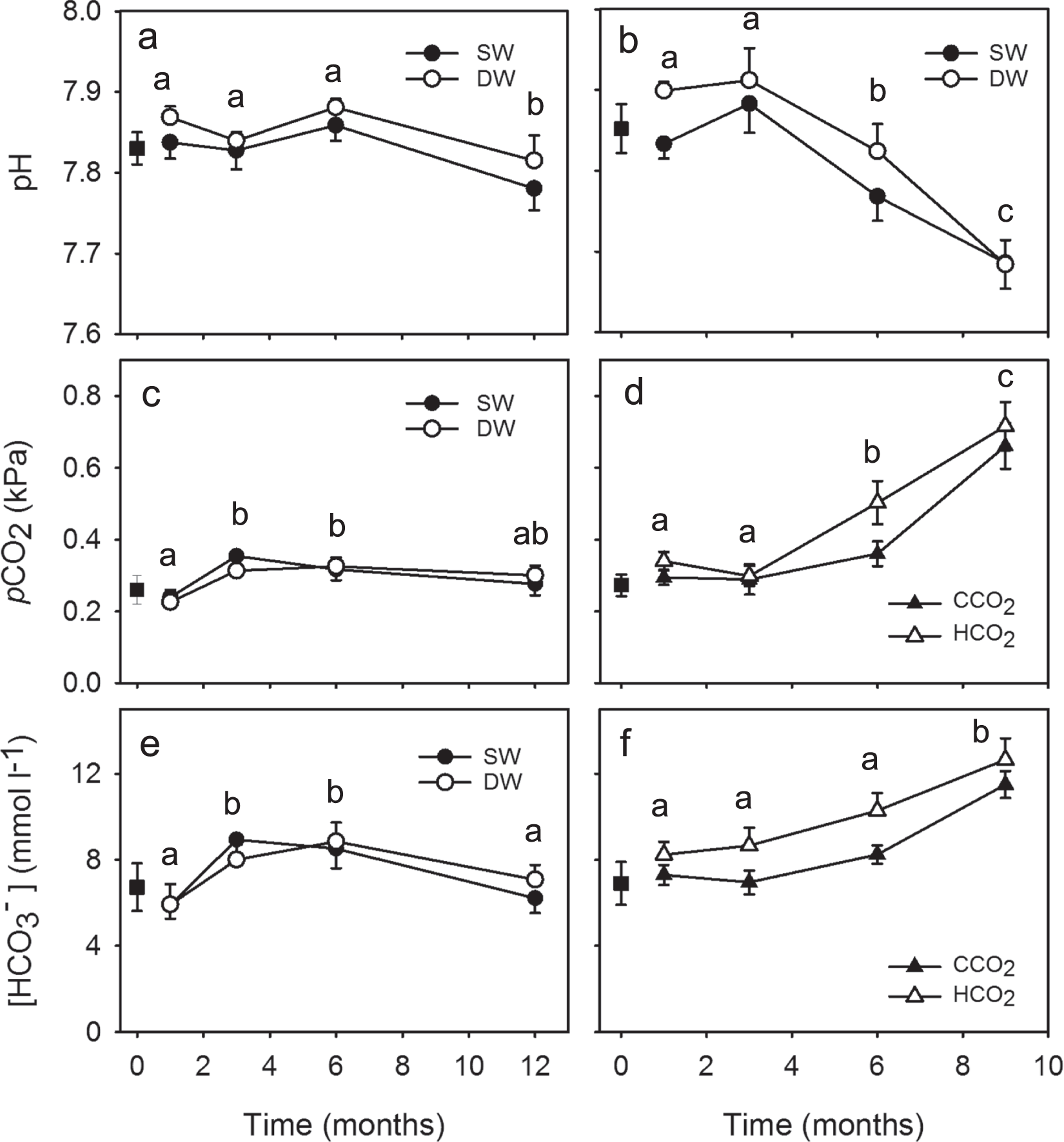 Sensitivity to near-future CO 2 conditions in marine crabs depends