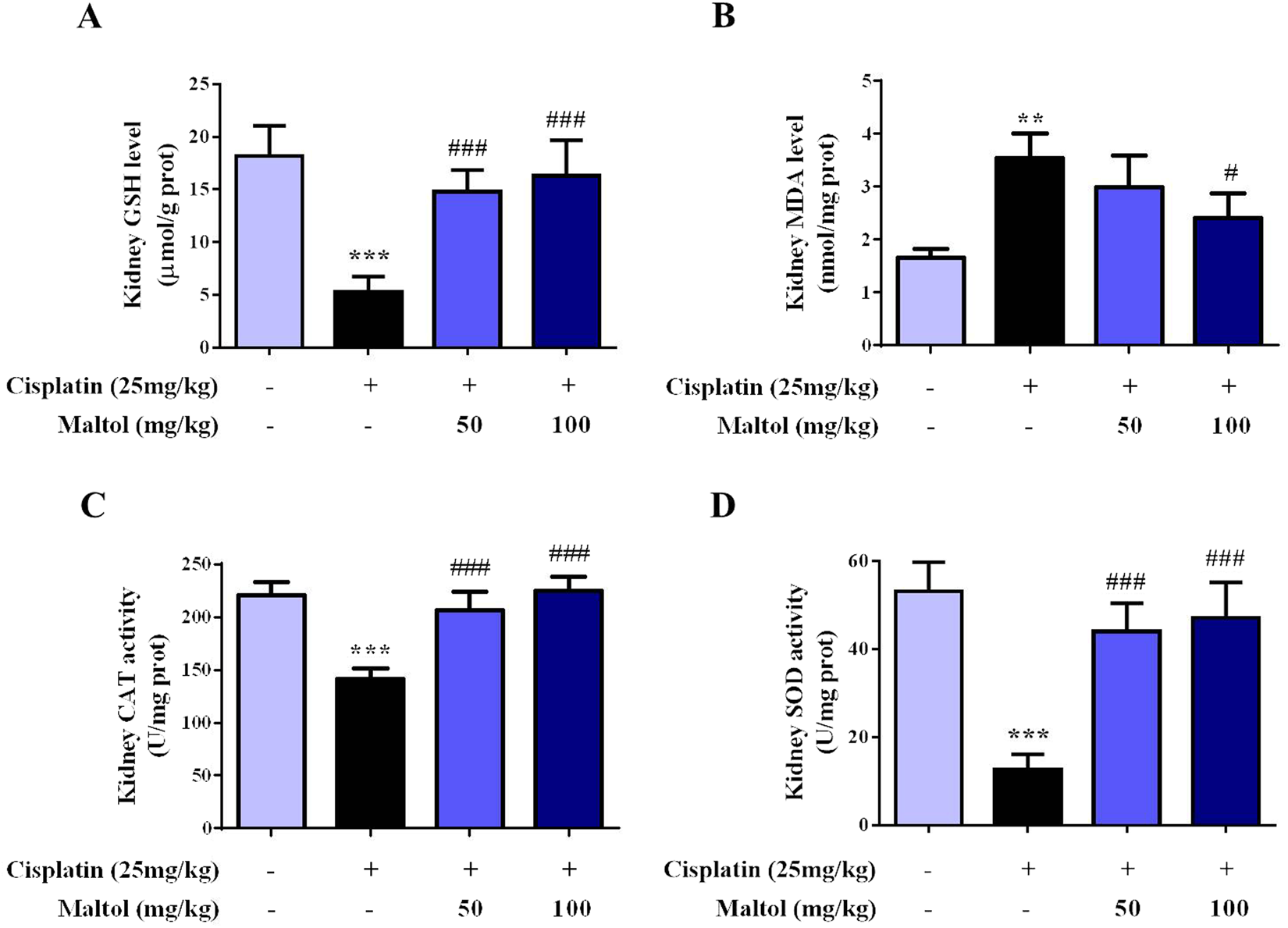 The protective effects of maltol on cisplatin-induced