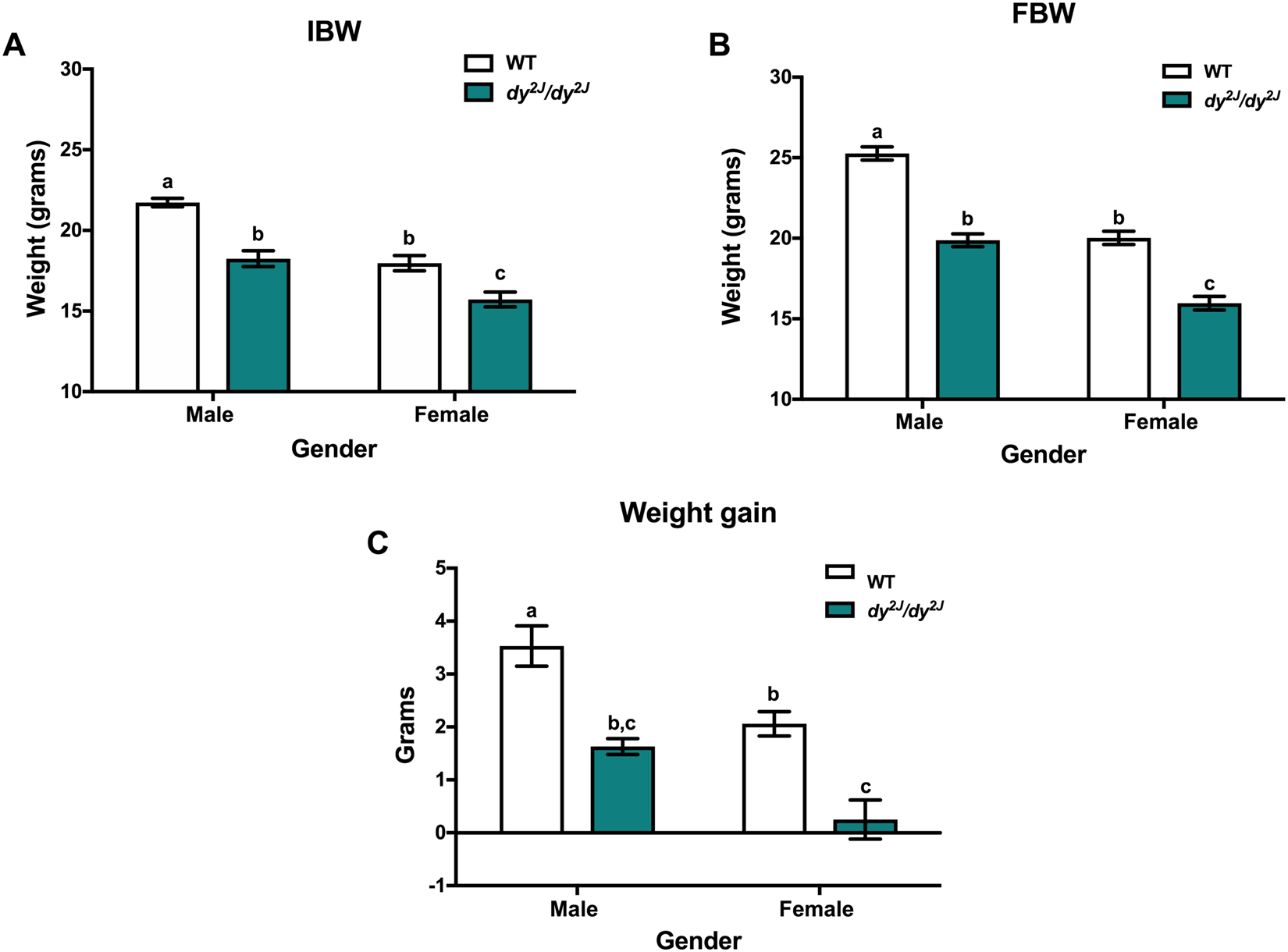 Effects Of Metformin On Congenital Muscular Dystrophy Type 1a. Effects Of Metformin On Congenital Muscular Dystrophy Type 1a Disease Progression In Mice A Gender Impact Study Scientific Reports. Wiring. Sirius S1 Wiring Diagram At Scoala.co