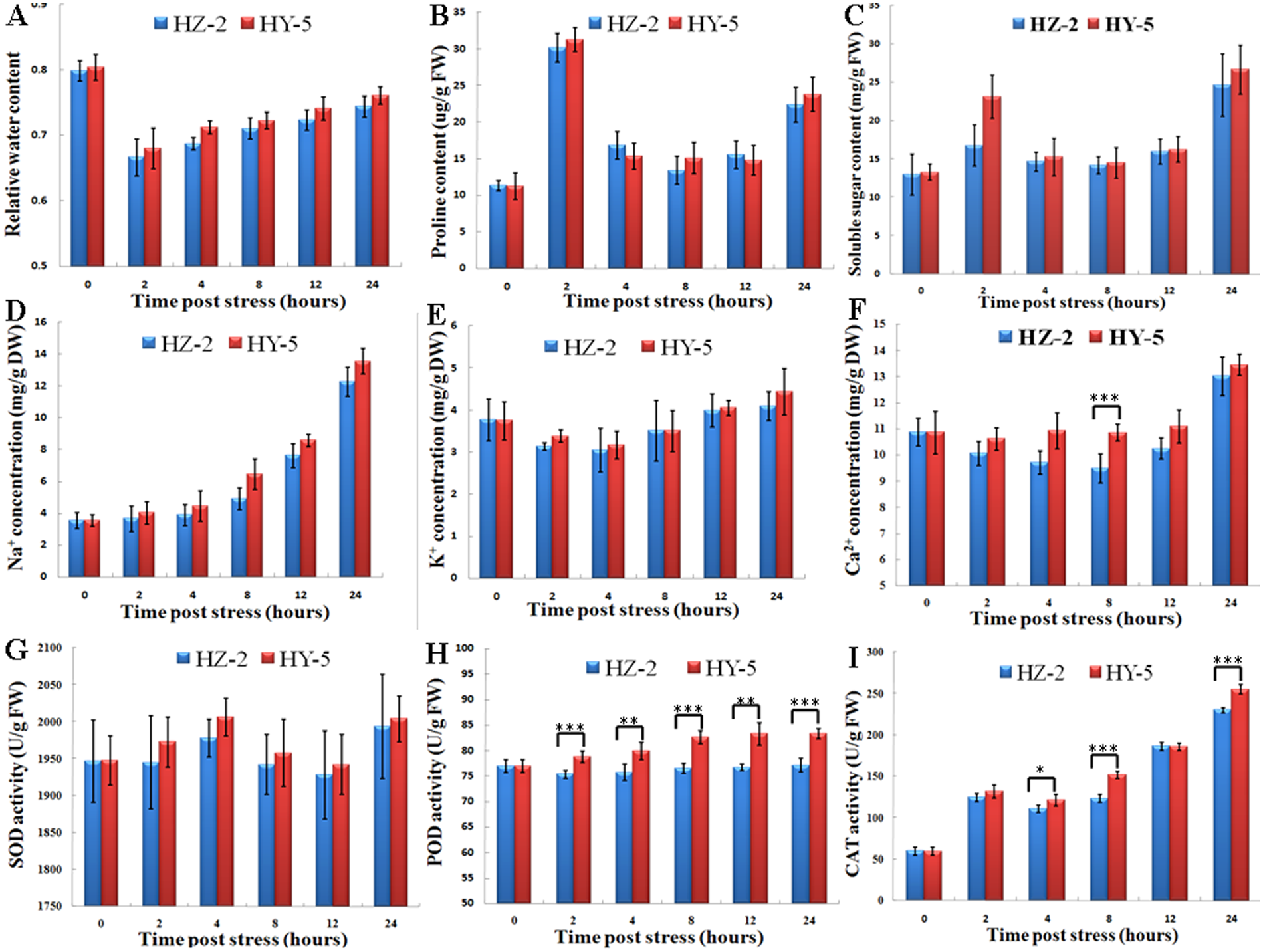 Comparative Transcriptional Profiling And Physiological Responses Of Two Contrasting Oat Genotypes Under Salt Stress Scientific Reports
