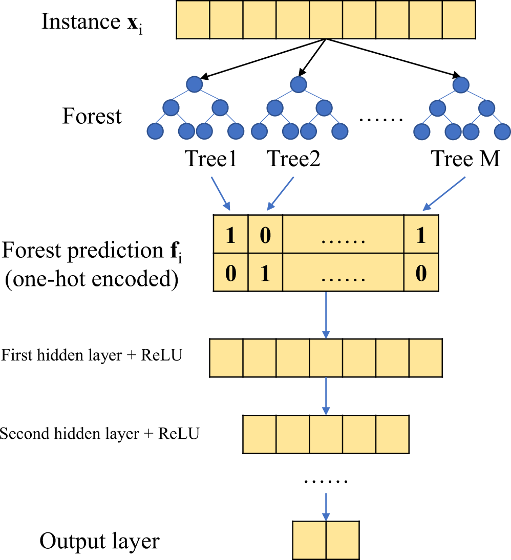 A Deep Neural Network Model using Random Forest to Extract