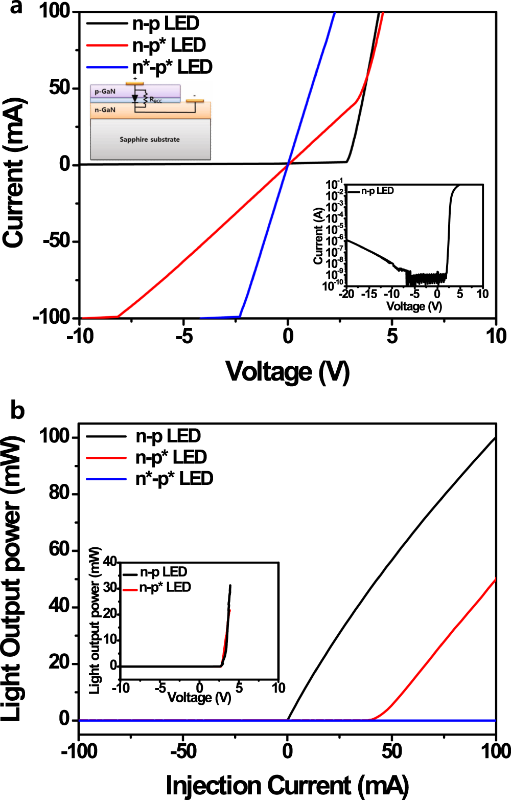 Breakdown Induced Conductive Channel For Iii Nitride Light Emitting Zener Phenomen In Semiconductor Junction Diode Devices Scientific Reports