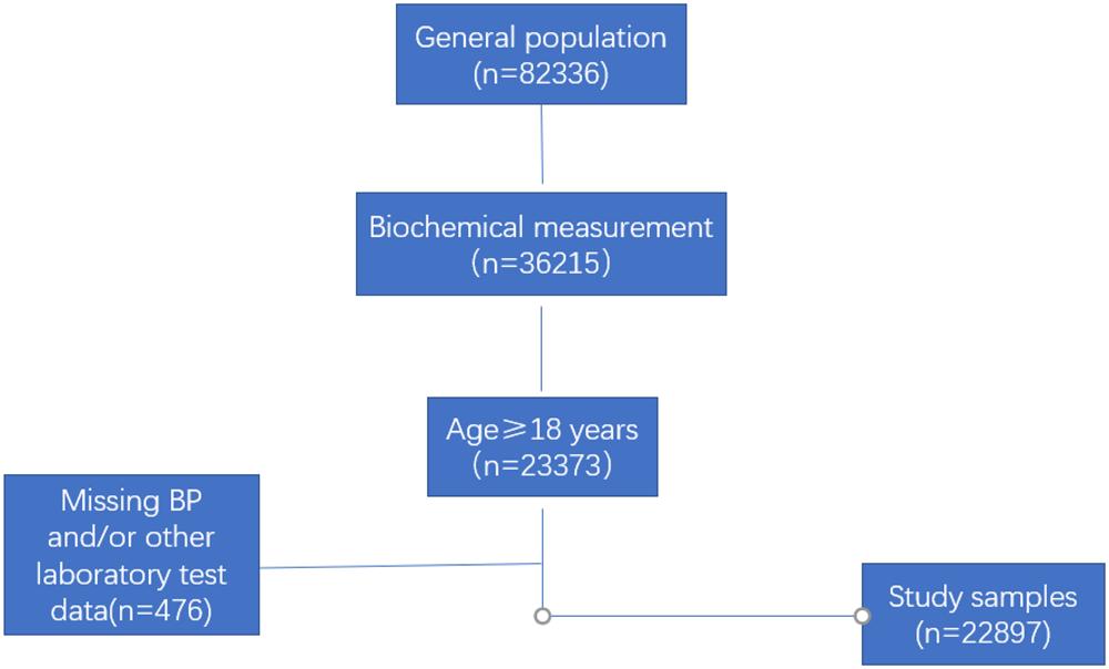 Serum Gamma-Glutamyltransferase Levels are Associated with