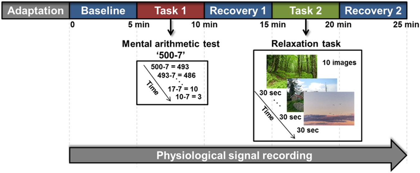 Automatic detection of major depressive disorder using