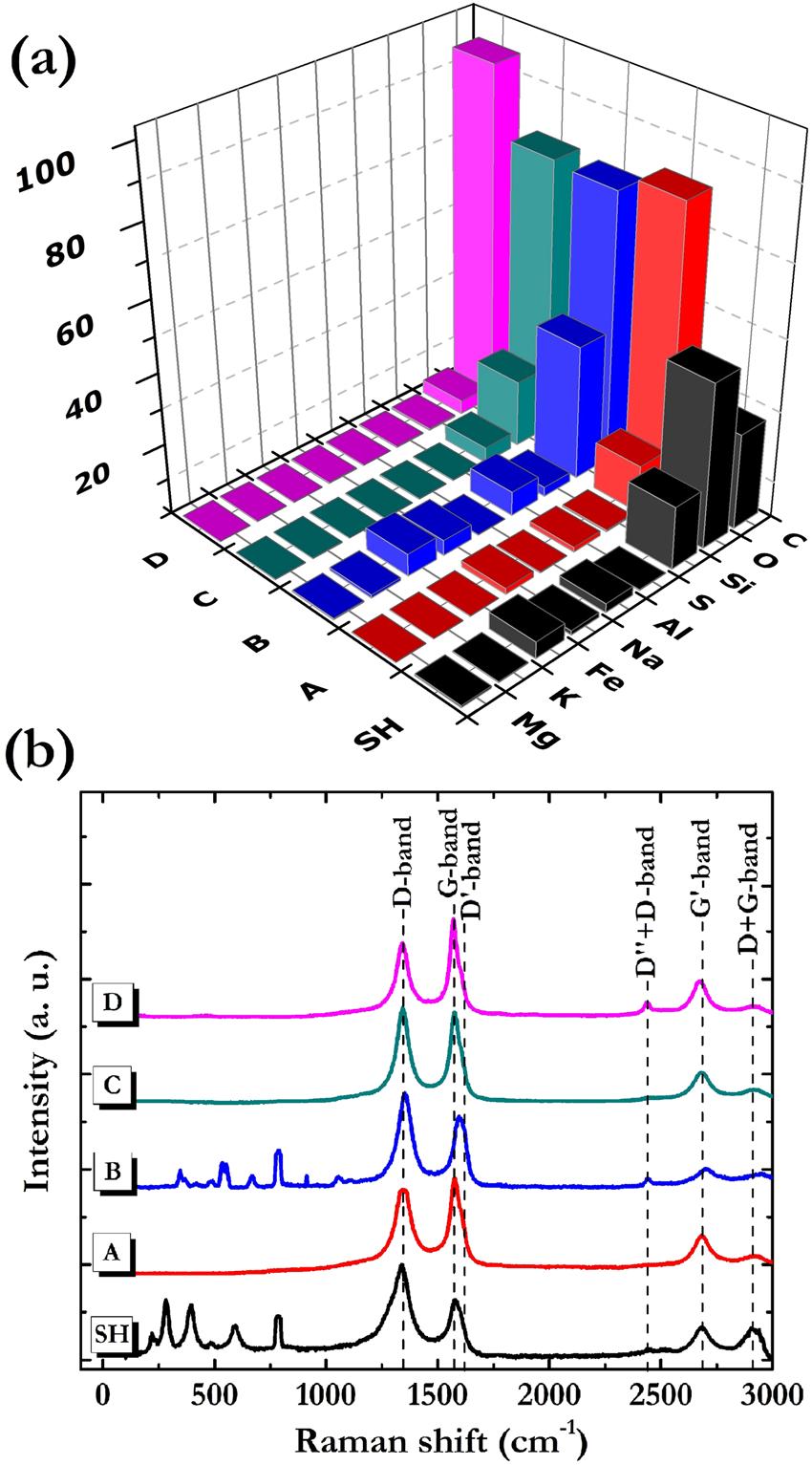 Graphene platelets from shungite rock modulate
