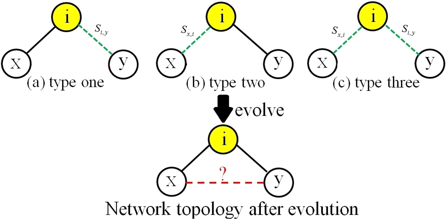 Similarity-based future common neighbors model for link prediction