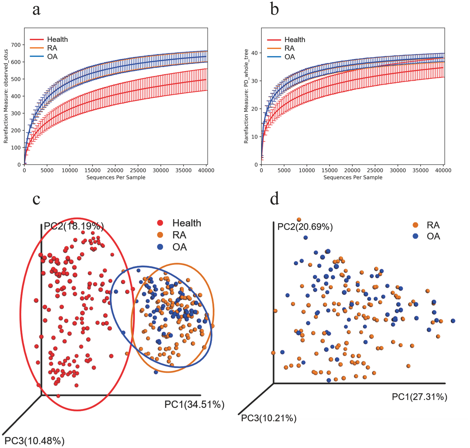 Variations in oral microbiome profiles in rheumatoid arthritis and
