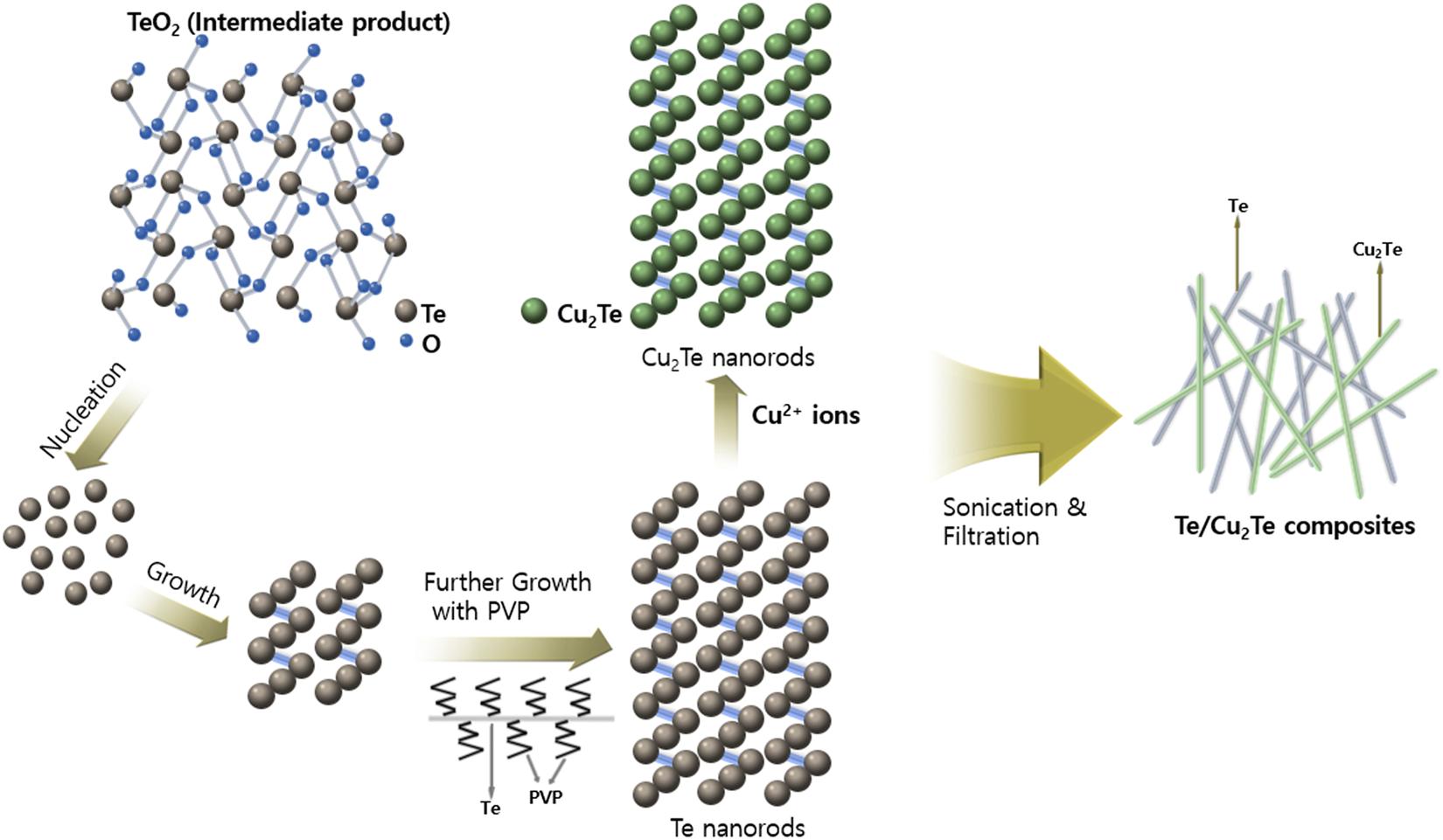 Nowy Jork sekcja specjalna informacje dla Facile fabrication of one-dimensional Te/Cu 2 Te nanorod ...