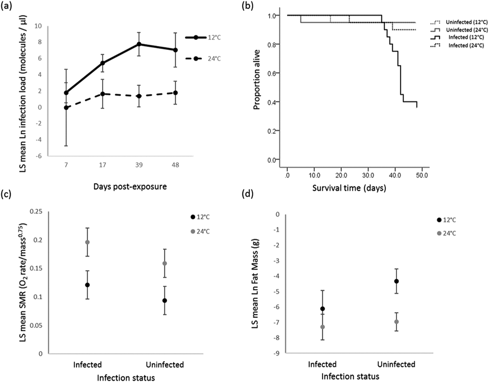 Interaction between temperature and sublethal infection with ... on