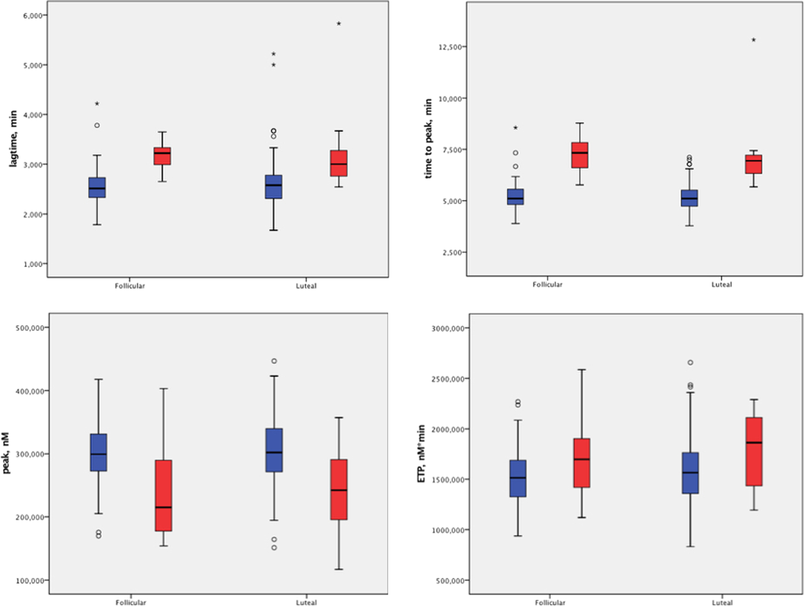 eaa5e6c7b16 Thrombin generation during a regular menstrual cycle in women with von  Willebrand disease | Scientific Reports