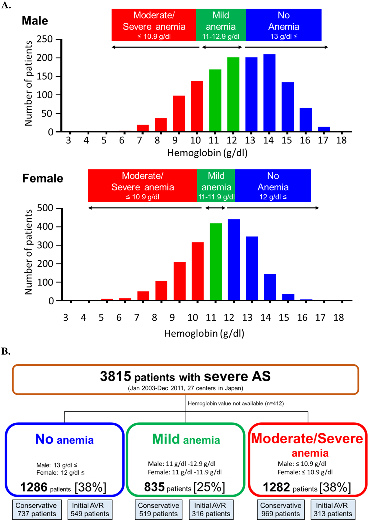 Anemia in Patients with Severe Aortic Stenosis | Scientific