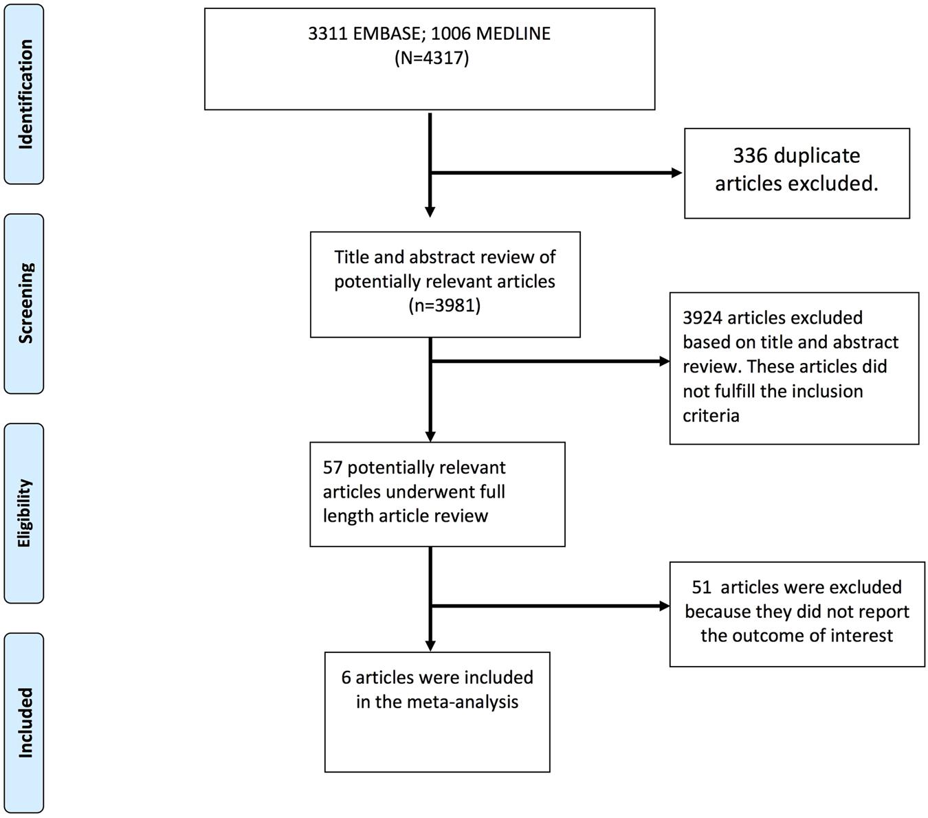 Association between diabetes mellitus and poor patient