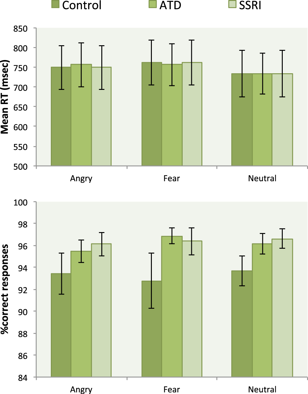 Neuroticism predicts the impact of serotonin challenges on