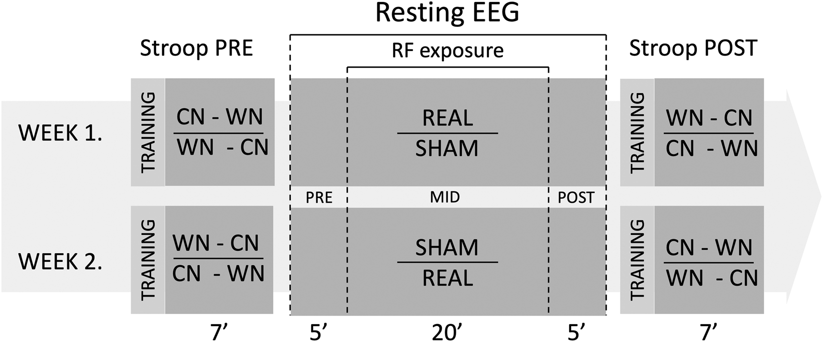 Short-term radiofrequency exposure from new generation
