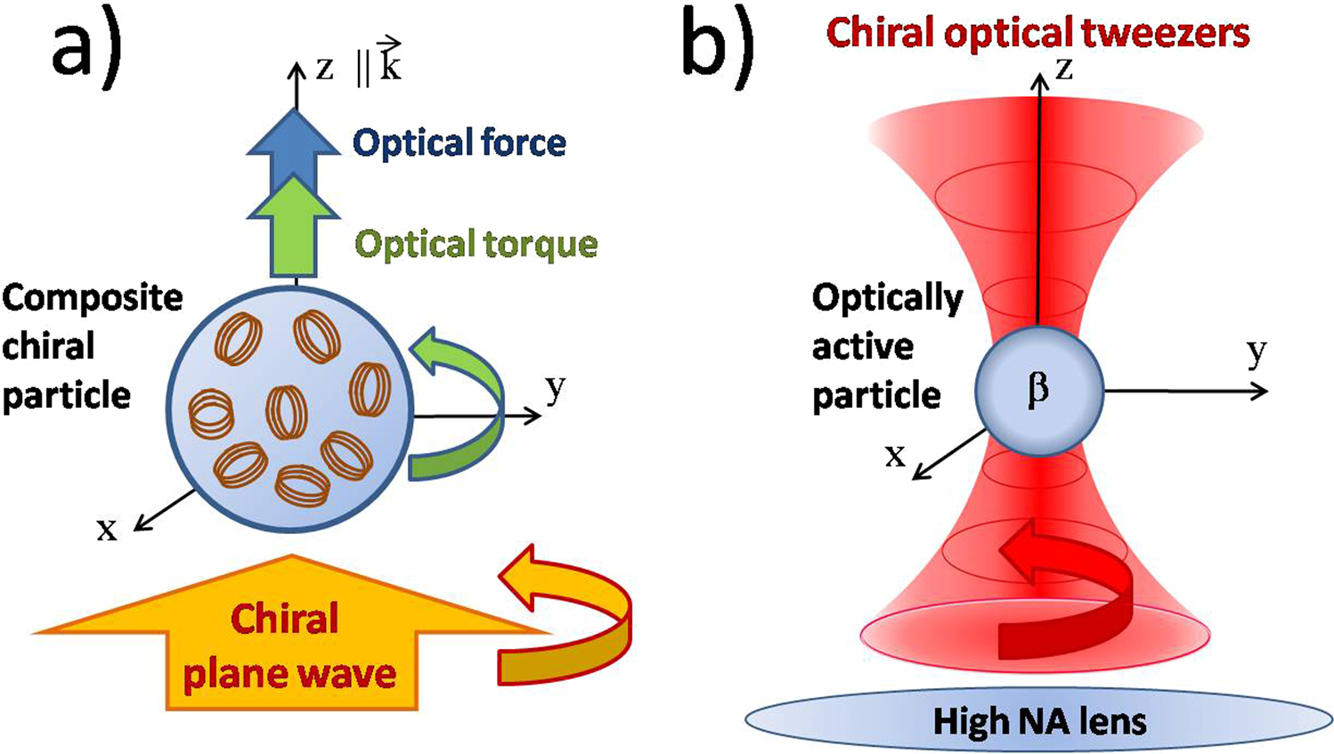 Chiral optical tweezers for optically active particles in
