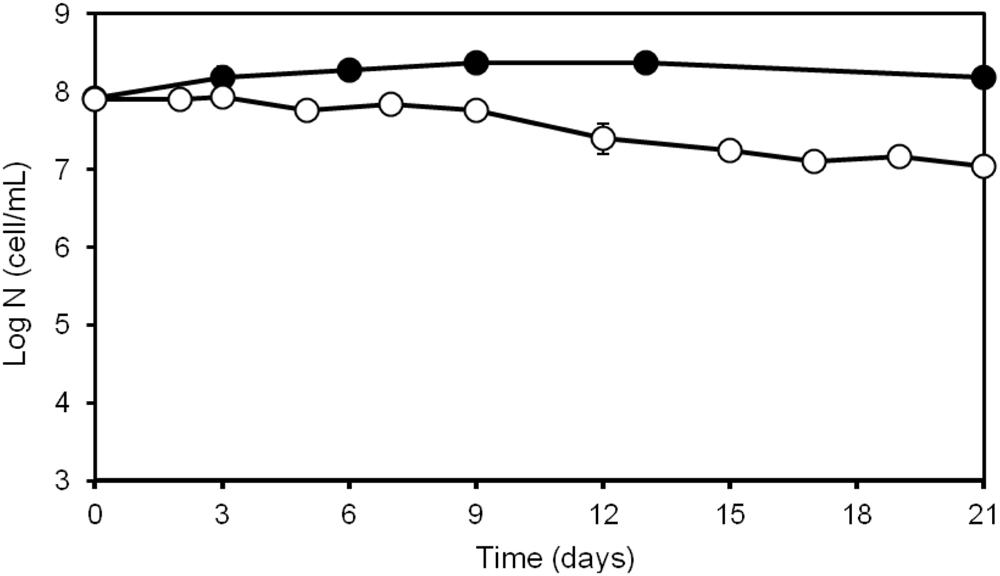 Analysis of Vibrio harveyi adaptation in sea water microcosms at