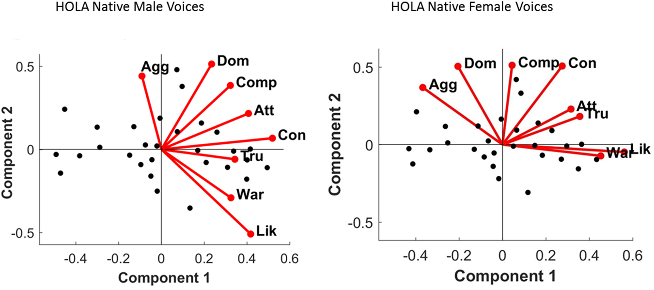 Forming social impressions from voices in native and foreign