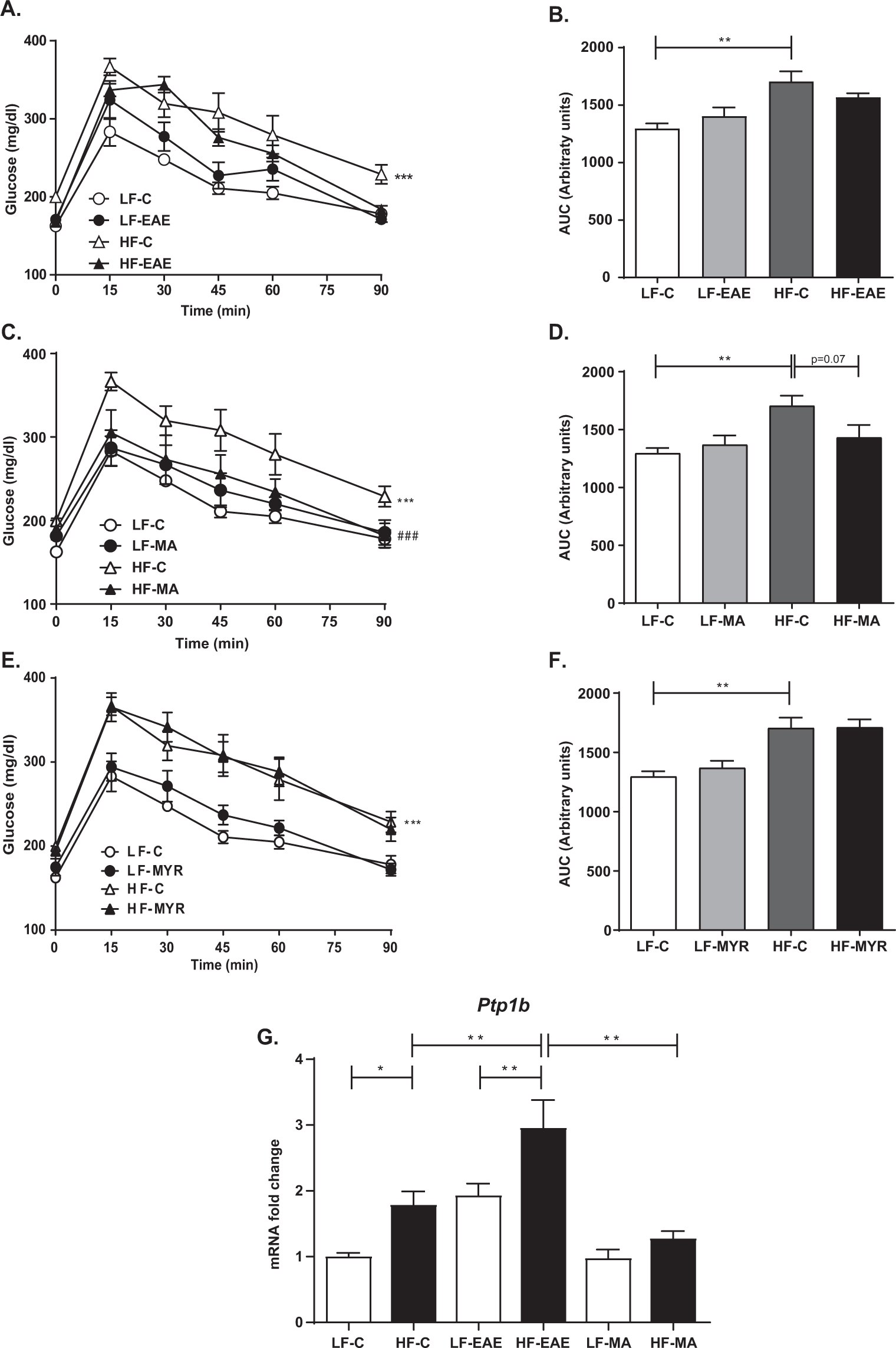 b5637b1dfa4 Beneficial effects of murtilla extract and madecassic acid on insulin  sensitivity and endothelial function in a model of diet-induced obesity