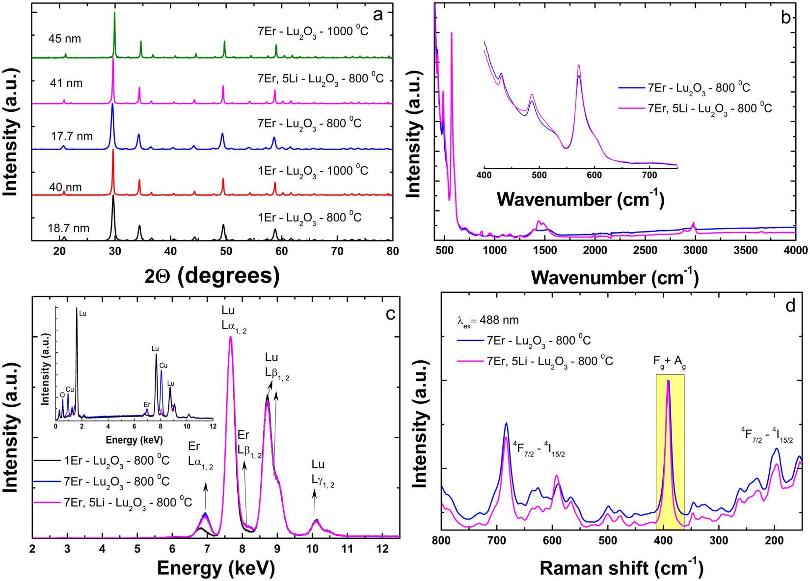 Near infrared emission properties of Er doped cubic