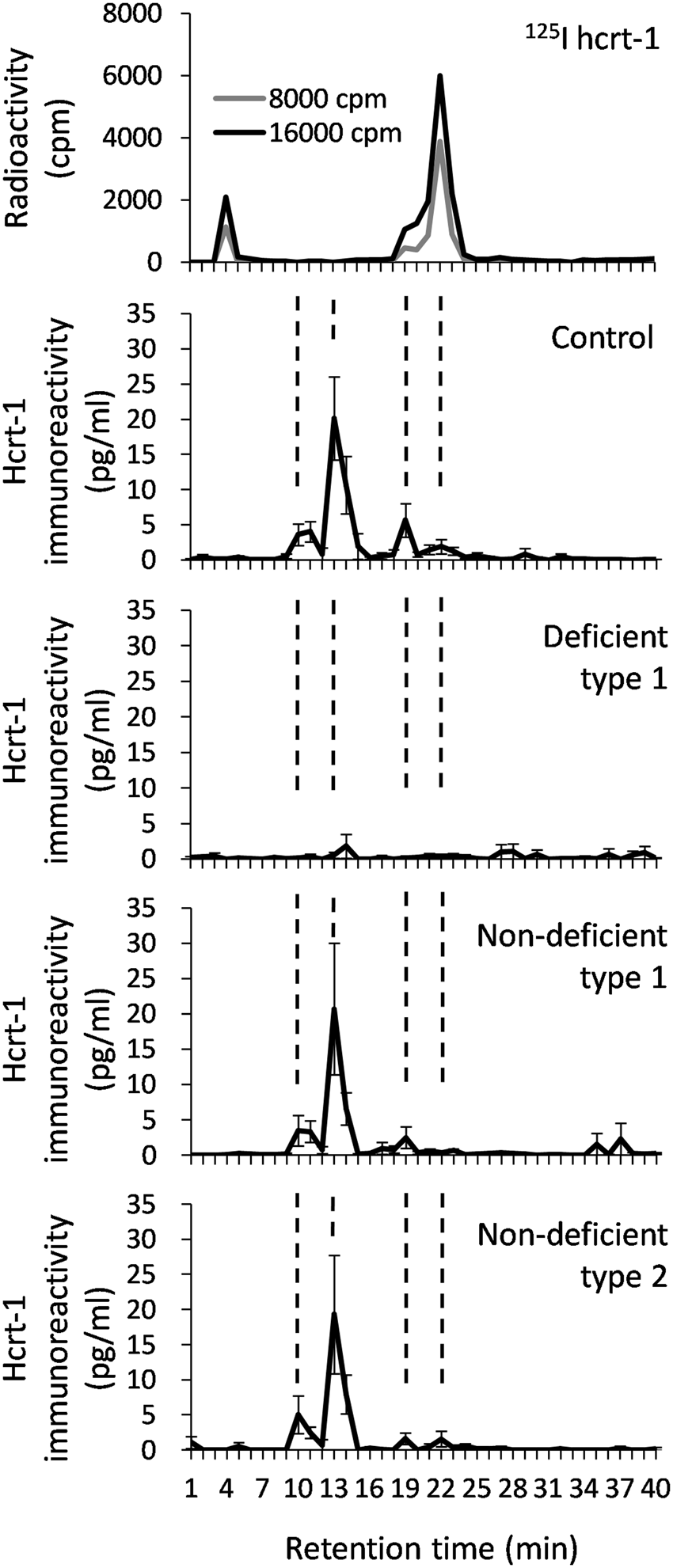 HPLC analysis of CSF hypocretin-1 in type 1 and 2 narcolepsy