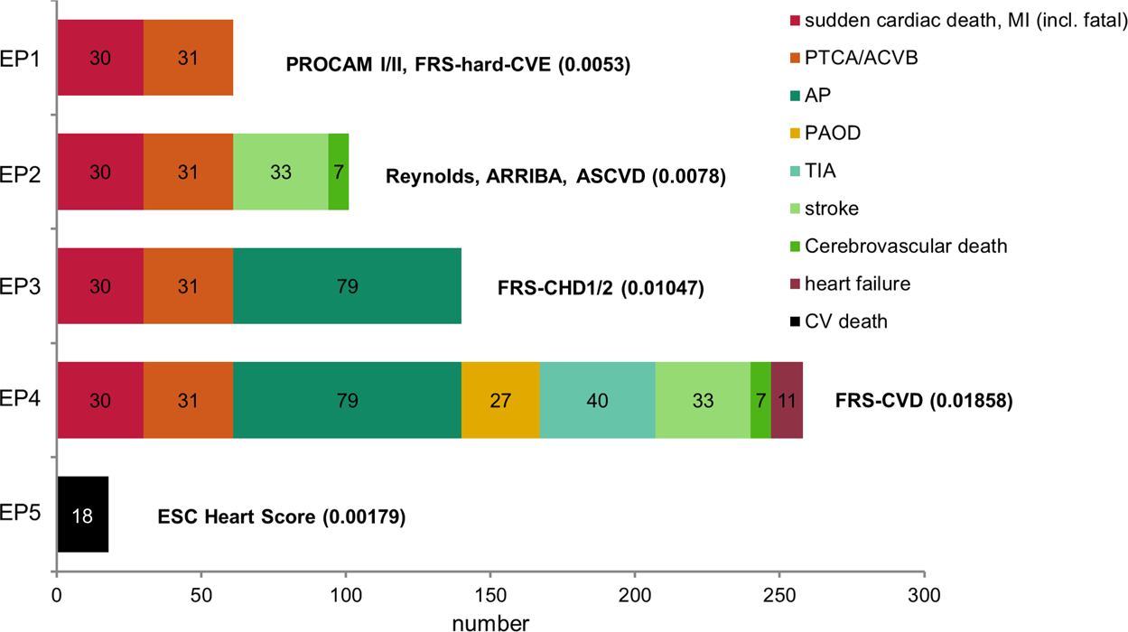 Cardiovascular risk algorithms in primary care: Results from