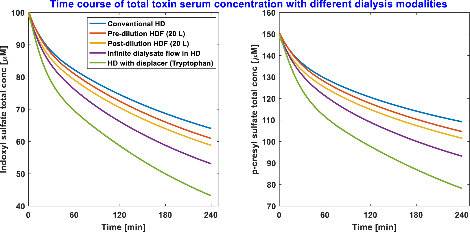 In silico comparison of protein-bound uremic toxin removal