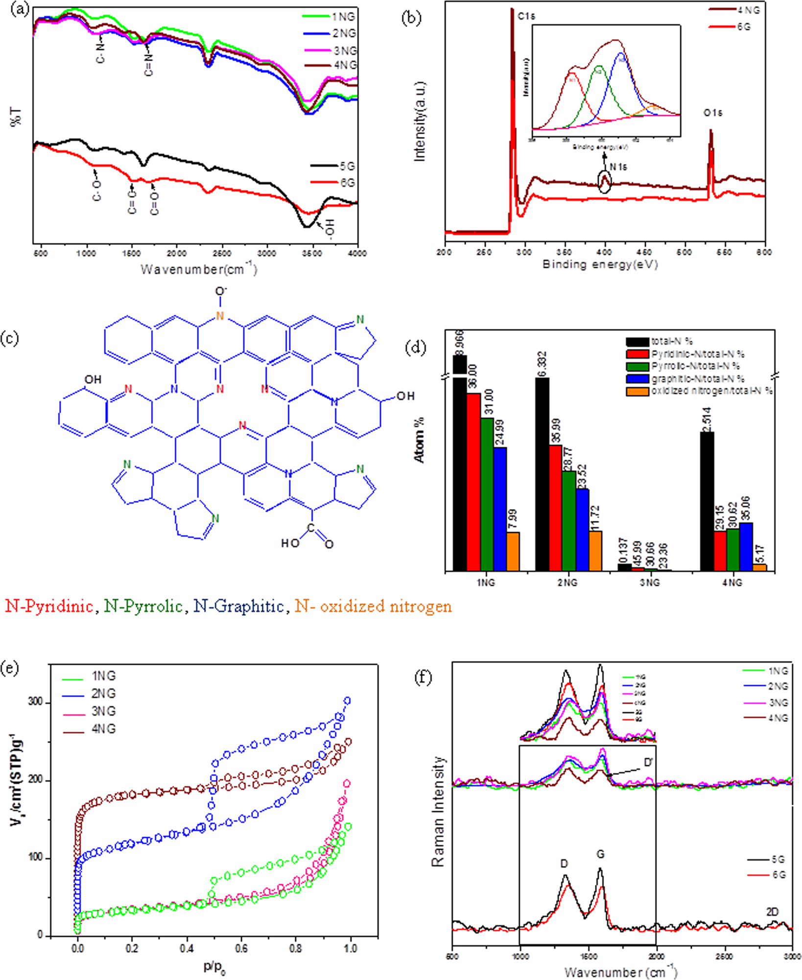 Development of High-Performance Supercapacitor based on a