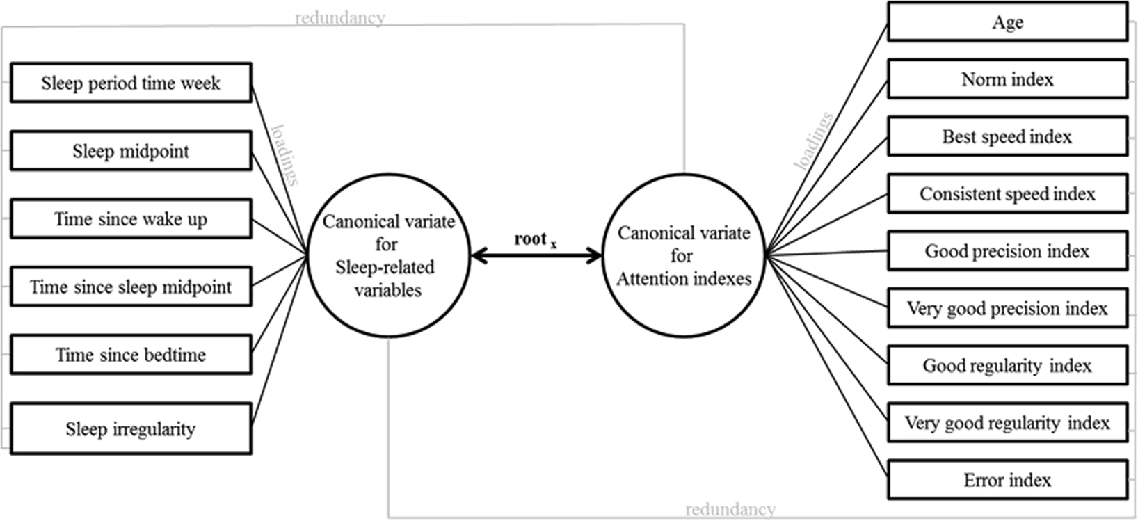 Mind-wandering, or the allocation of attentional resources, is sleep
