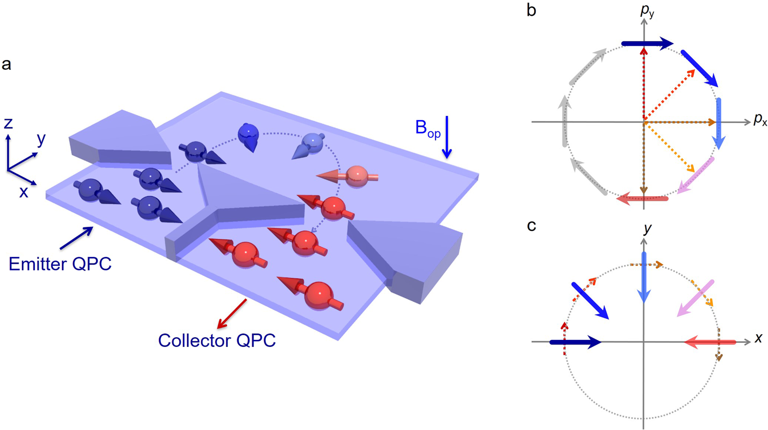 Spin-momentum locked spin manipulation in a two-dimensional Rashba