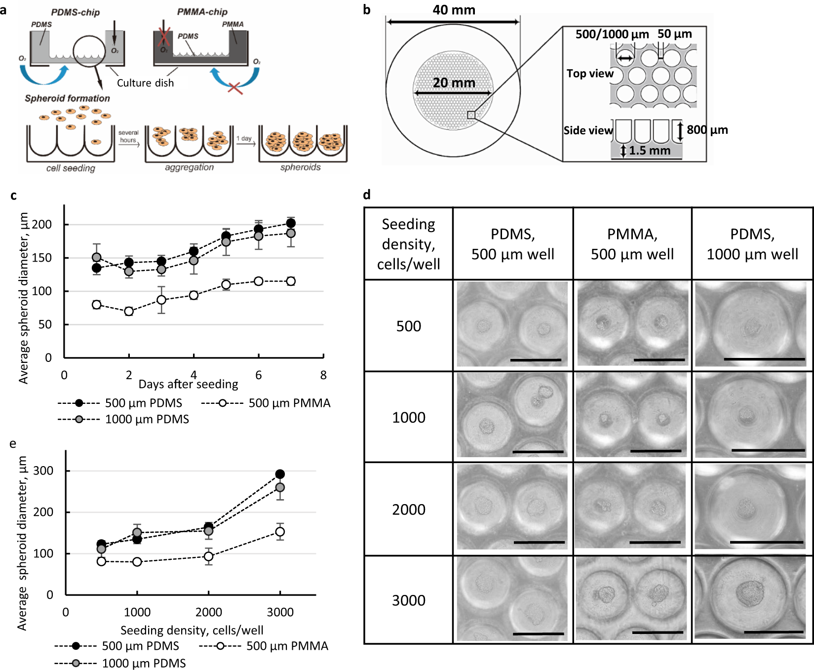 Synergic effects of oxygen supply and antioxidants on pancreatic β