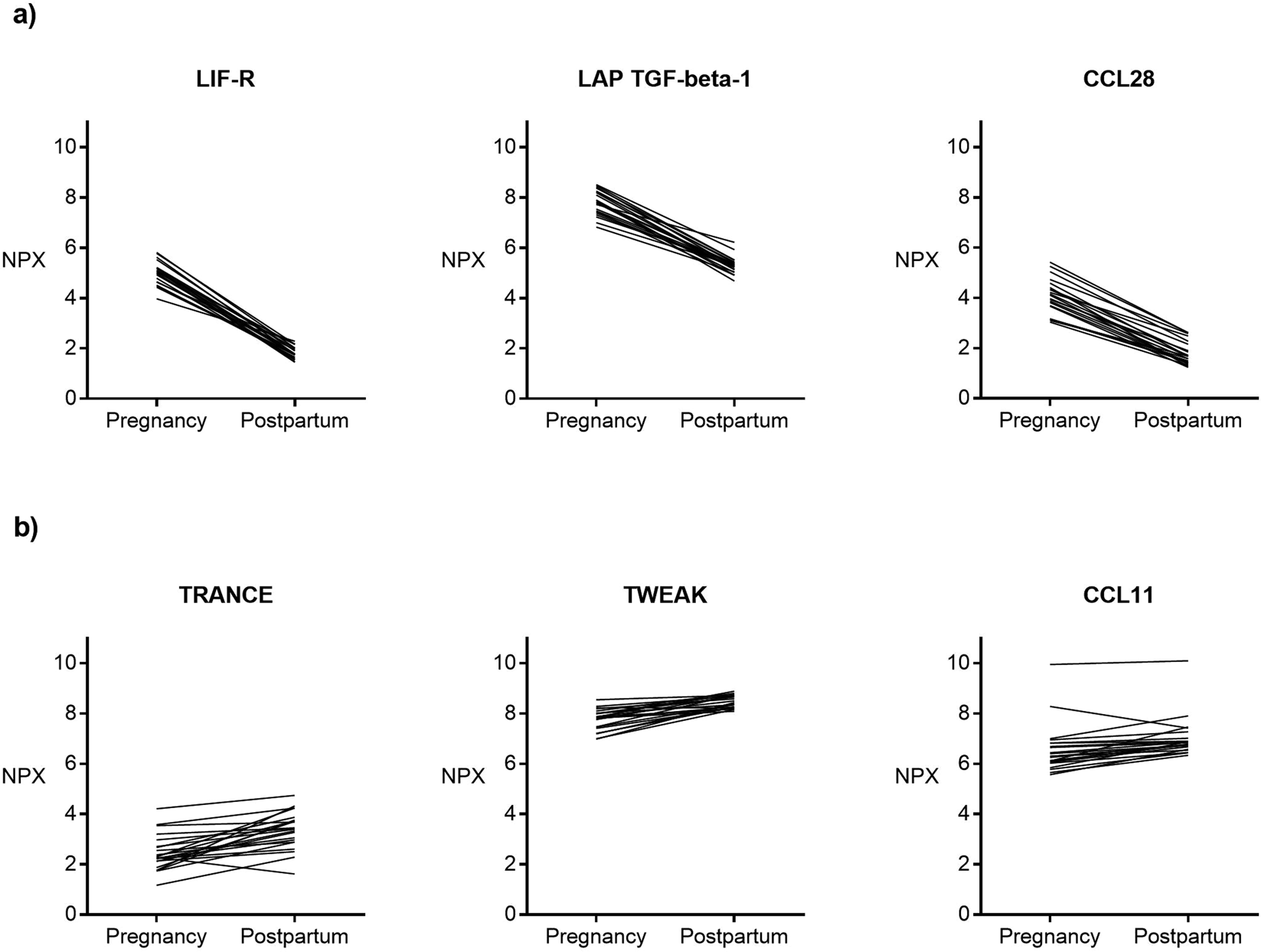Inflammatory and anti-inflammatory markers in plasma: from