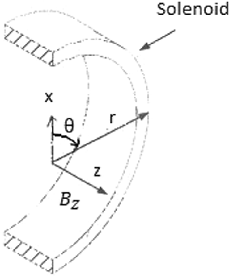 Significant Multi Tesla Fields Within a Solenoid Encircled by