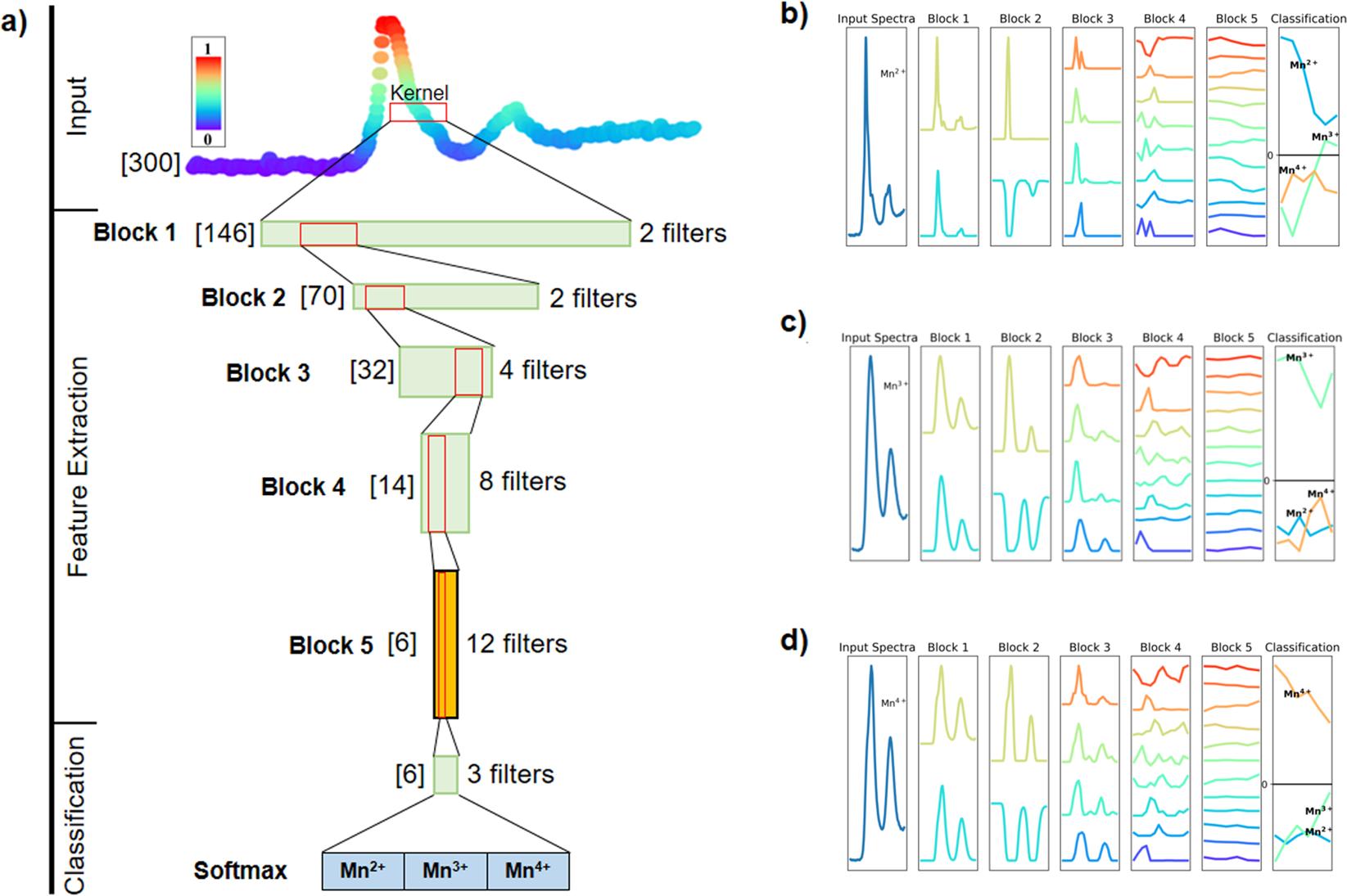 Towards calibration-invariant spectroscopy using deep