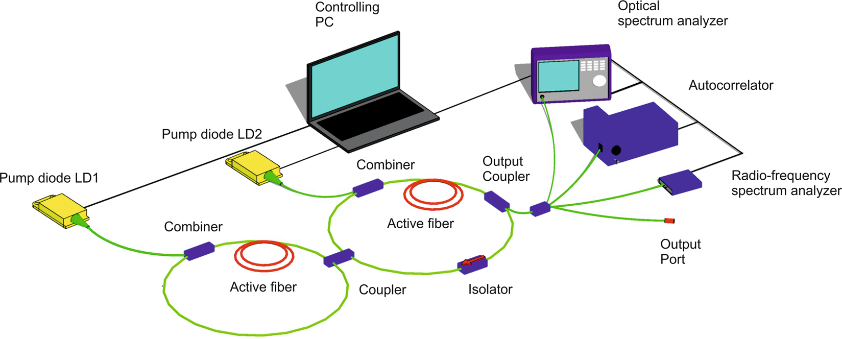 Machine Learning Methods for Control of Fibre Lasers with