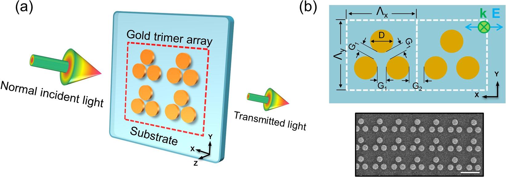 Symmetry Breaking Induced Magnetic Fano Resonances In