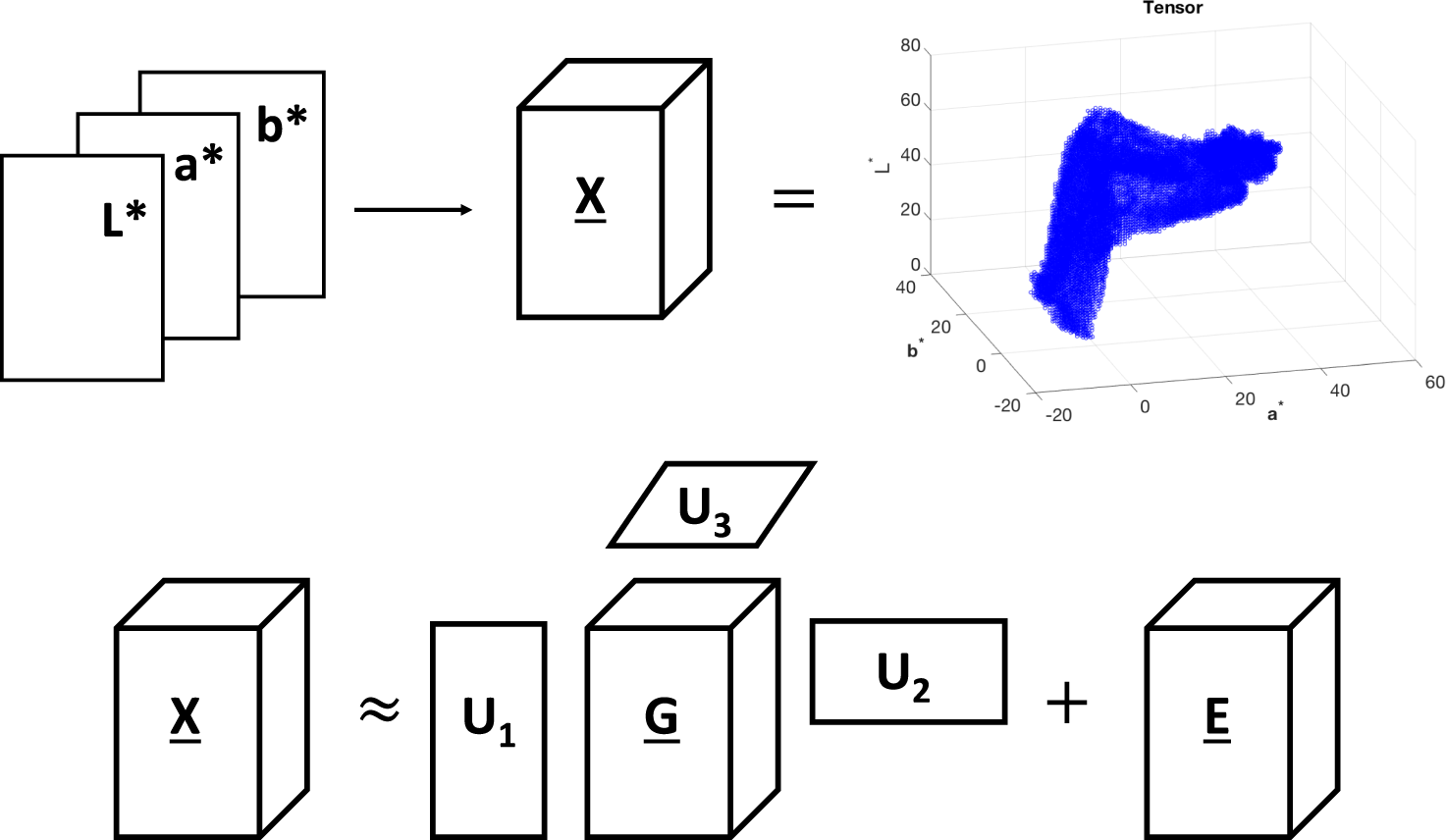 Tensor Decomposition for Colour Image Segmentation of Burn