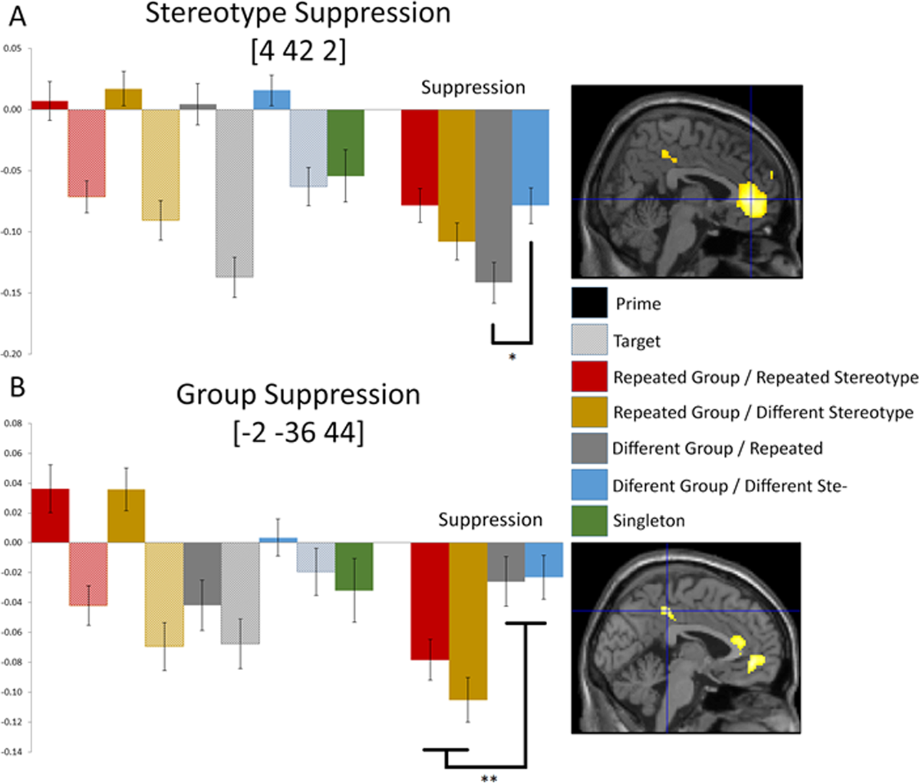 Neural representations of Groups and Stereotypes using fMRI
