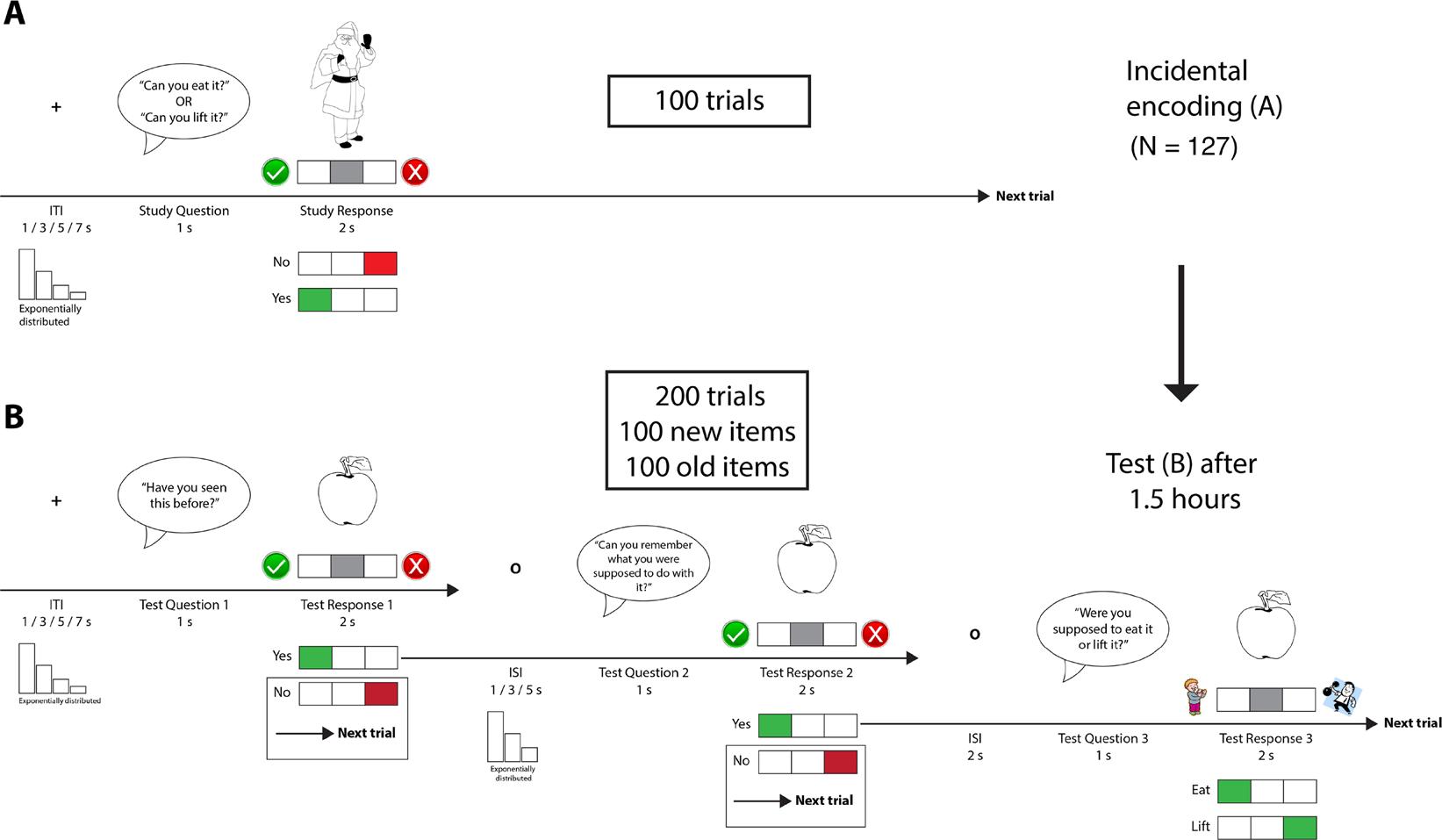 Elaboration Benefits Source Memory Encoding Through