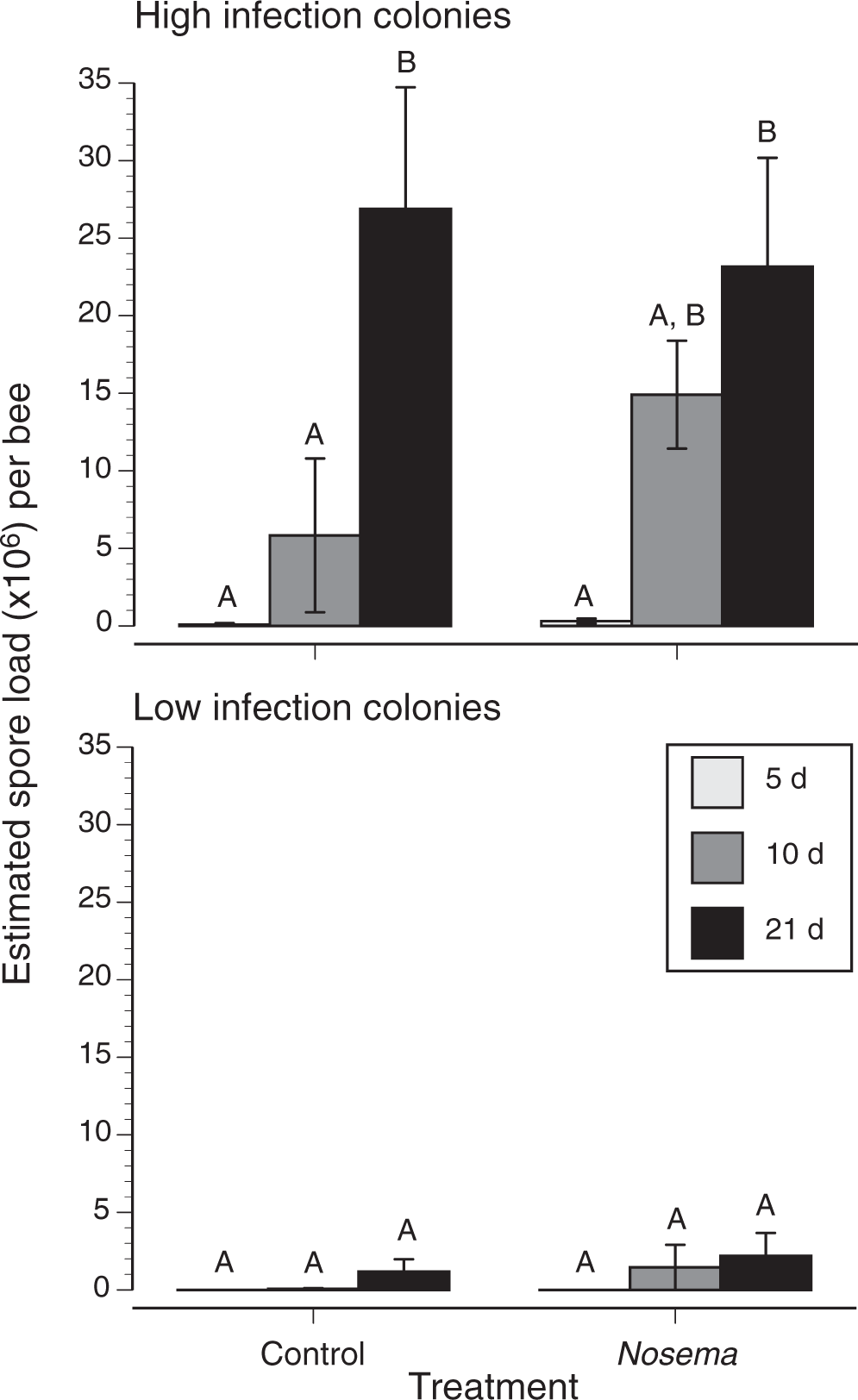 Intensity of Nosema ceranae infection is associated with