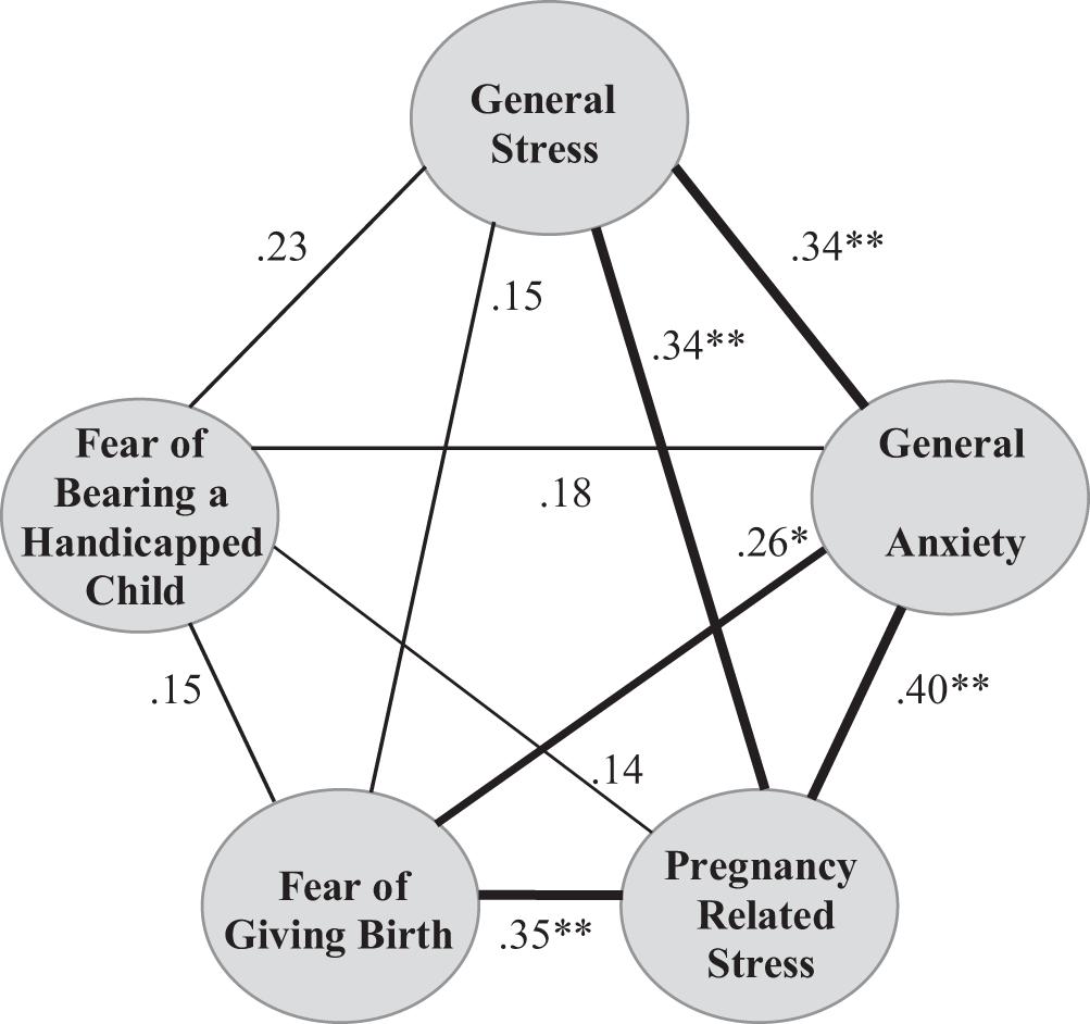 Association between Psychosocial Stress and Fecal Microbiota