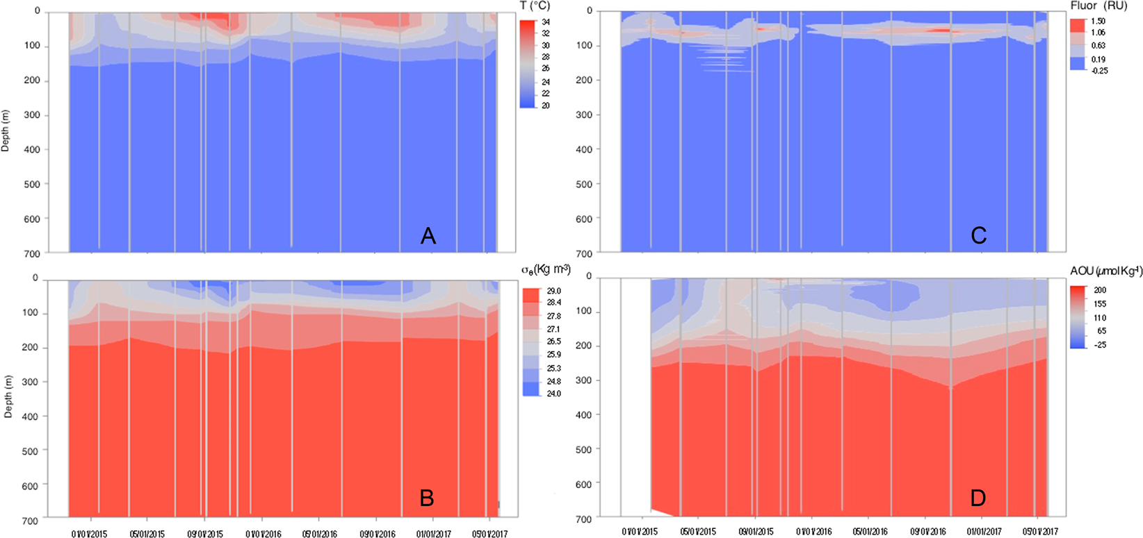 Dissolved Organic Carbon Contribution To Oxygen Respiration In The