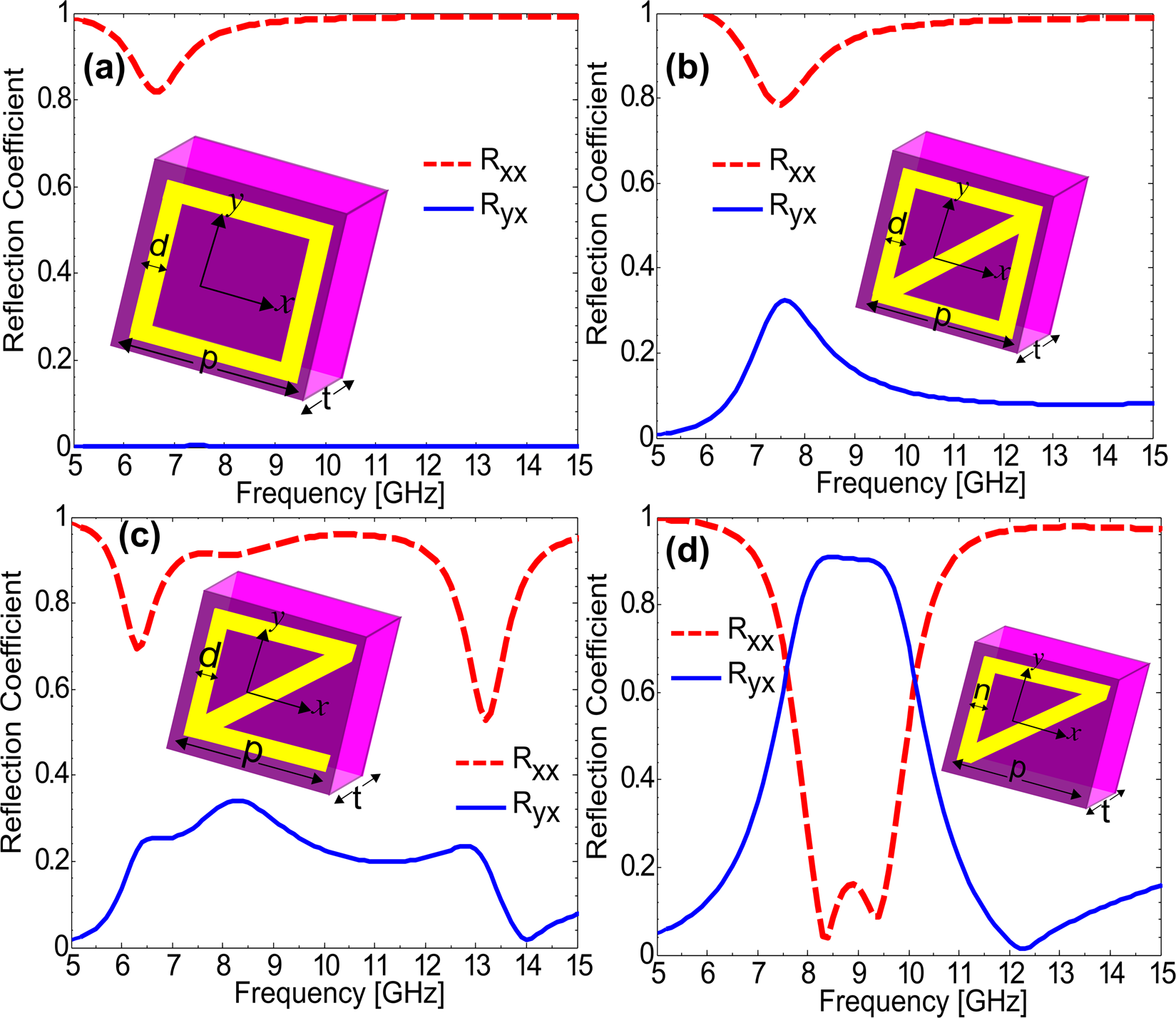 Linear and circular-polarization conversion in X-band using
