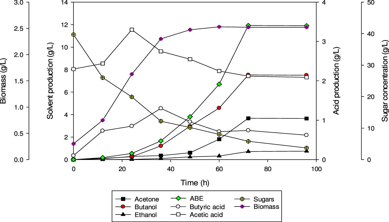 continuous butanol fermentation of dilute acid-pretreated de-oiled rice  bran by clostridium acetobutylicum ym1 | scientific reports