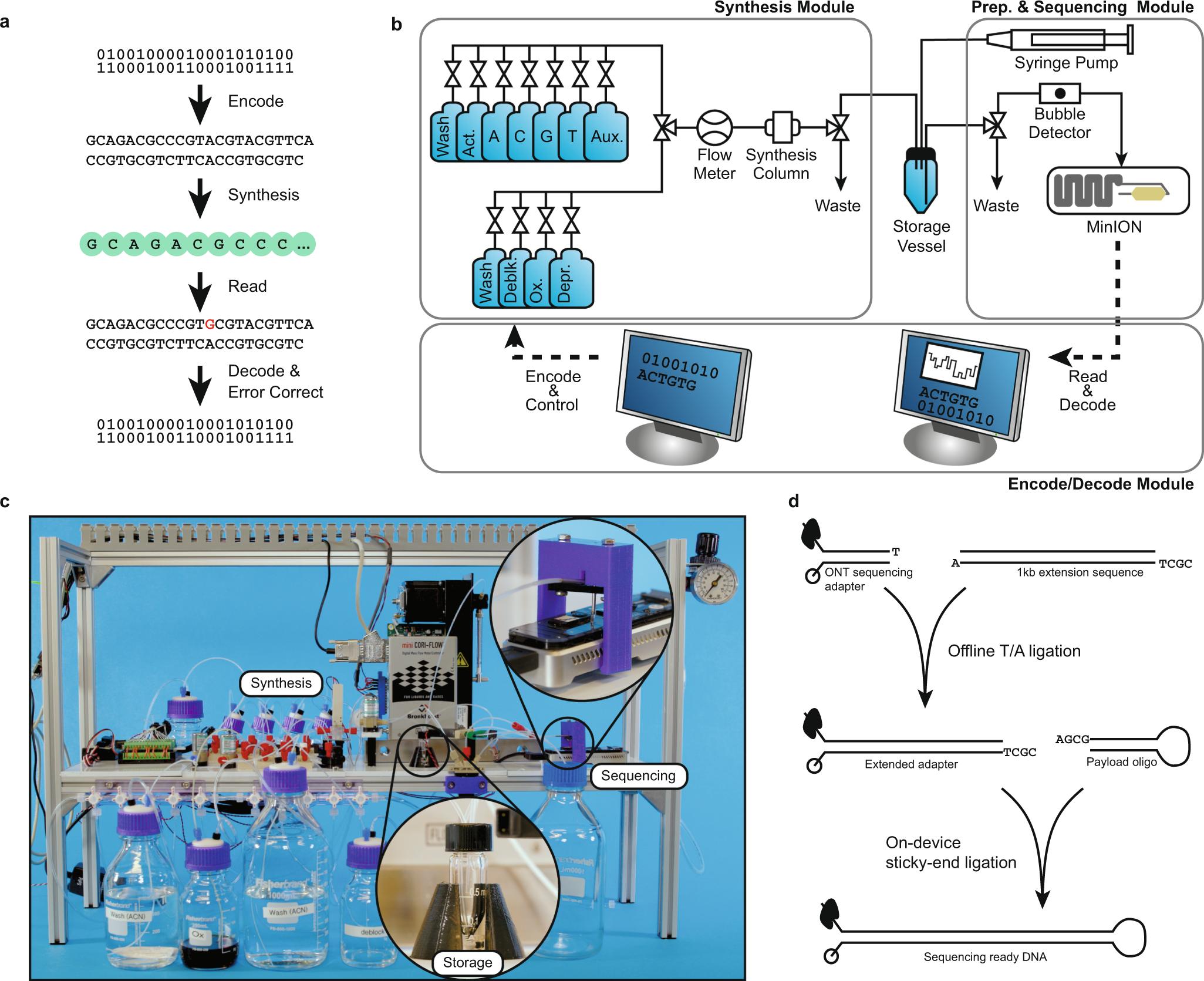 Automation Of Dna Data Storage