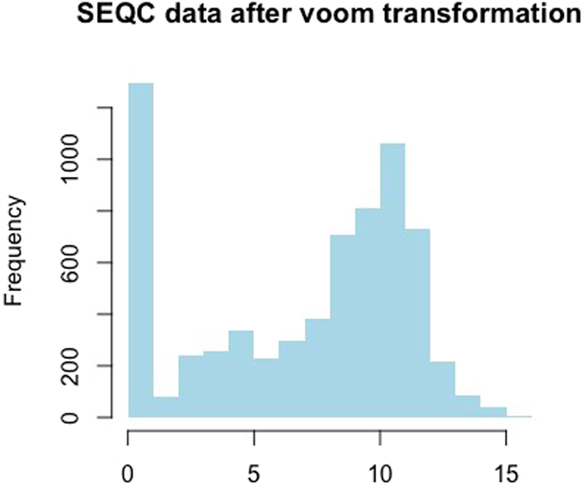 Novel Data Transformations for RNA-seq Differential