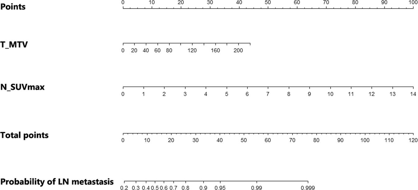 Predictive Value of [ 18 F]FDG PET/CT for Lymph Node Metastasis in