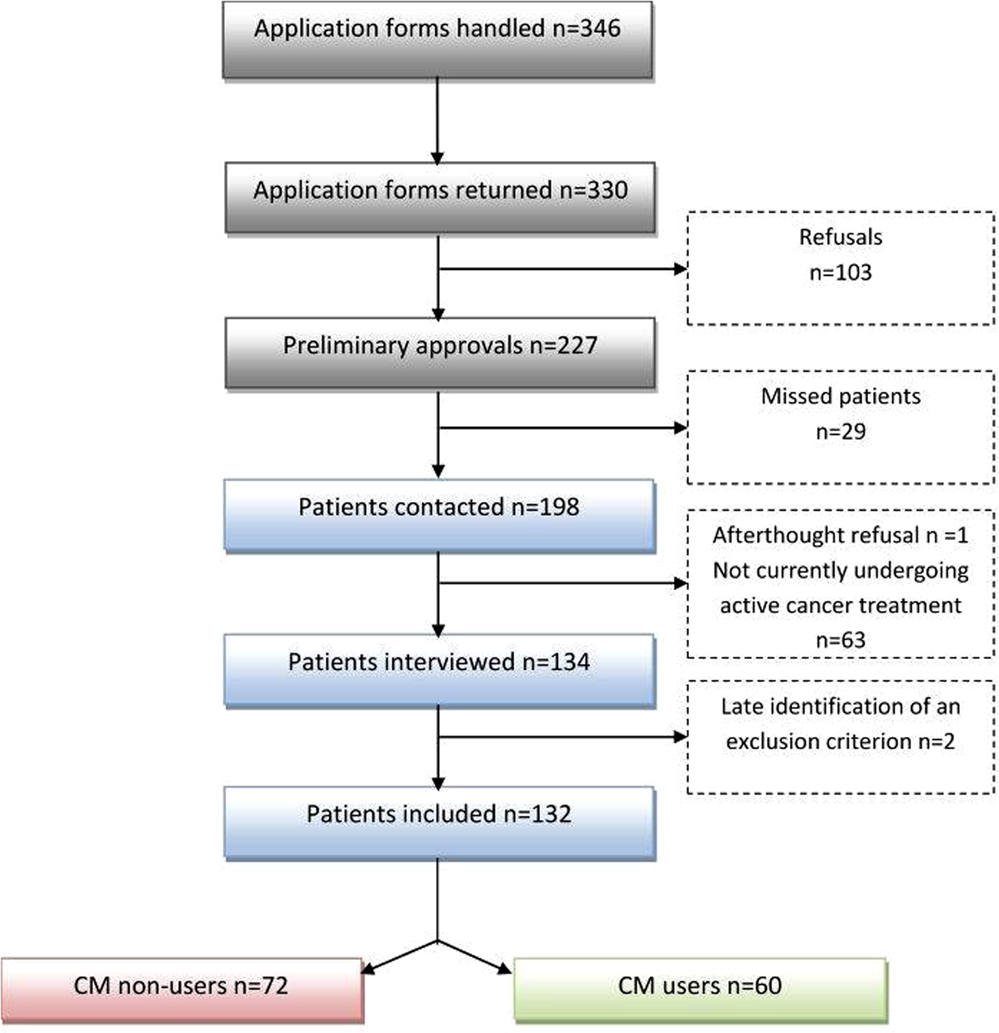 Complementary medicine use during cancer treatment and potential