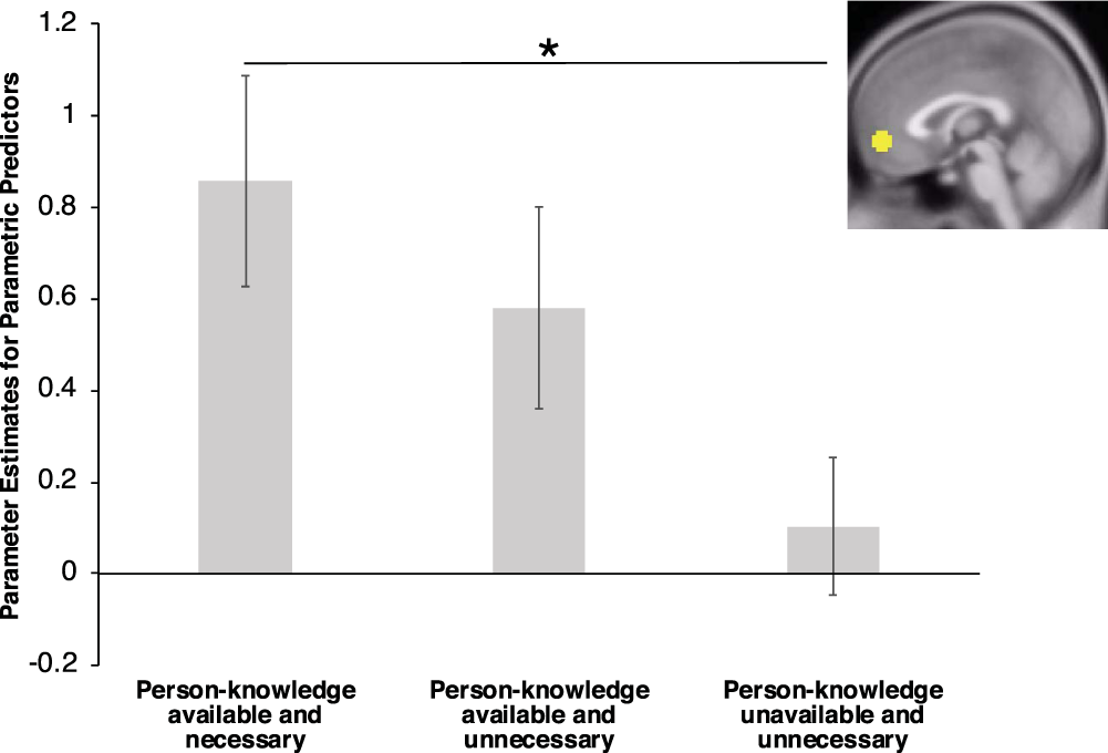 The ventromedial prefrontal cortex is particularly responsive to
