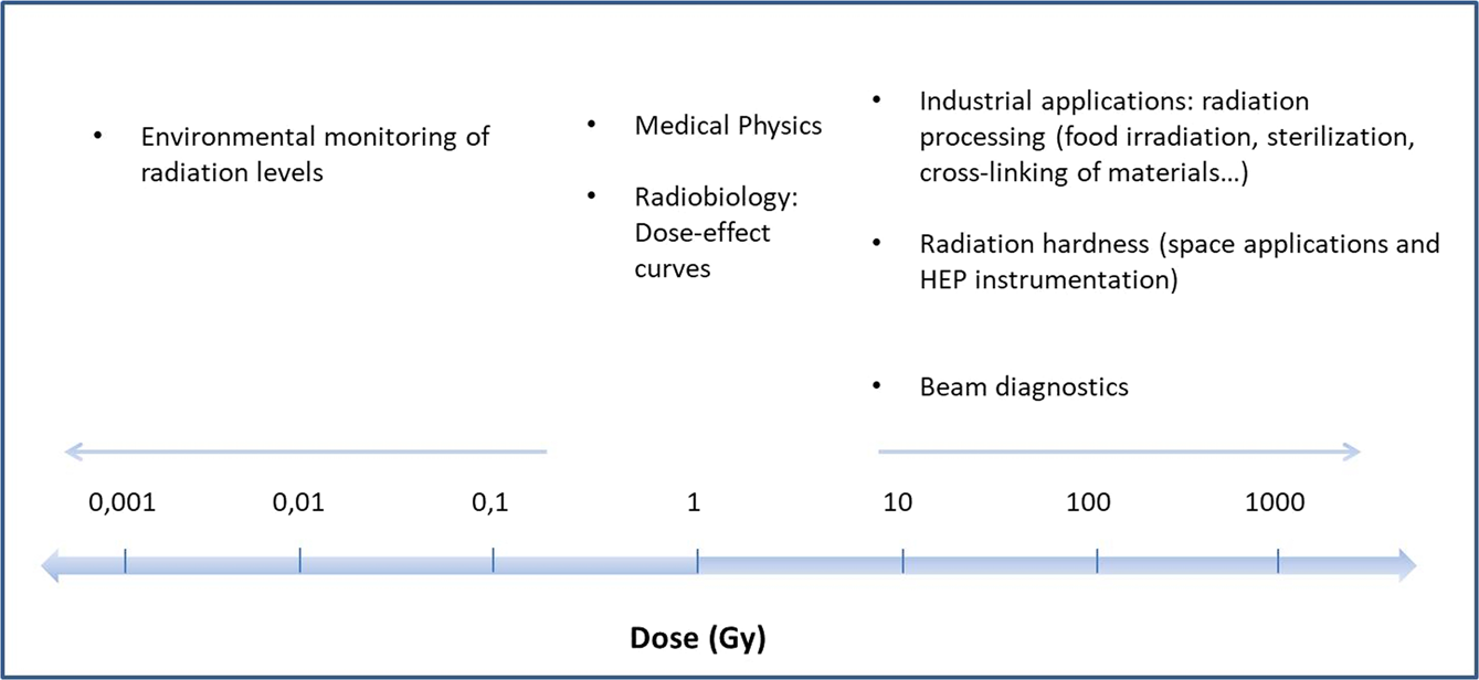 Real-time dosimetry with radiochromic films | Scientific Reports
