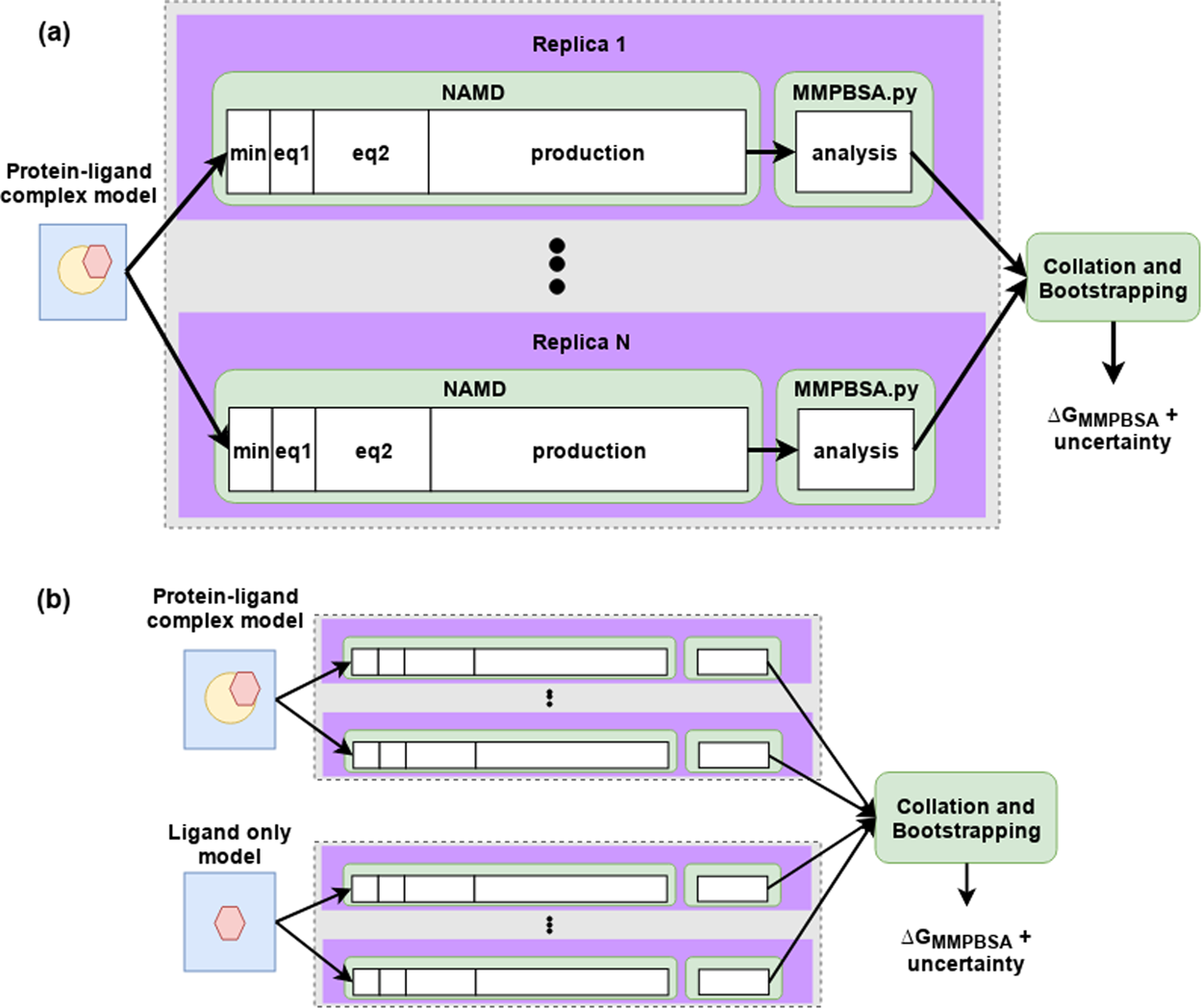 Application of ESMACS binding free energy protocols to diverse